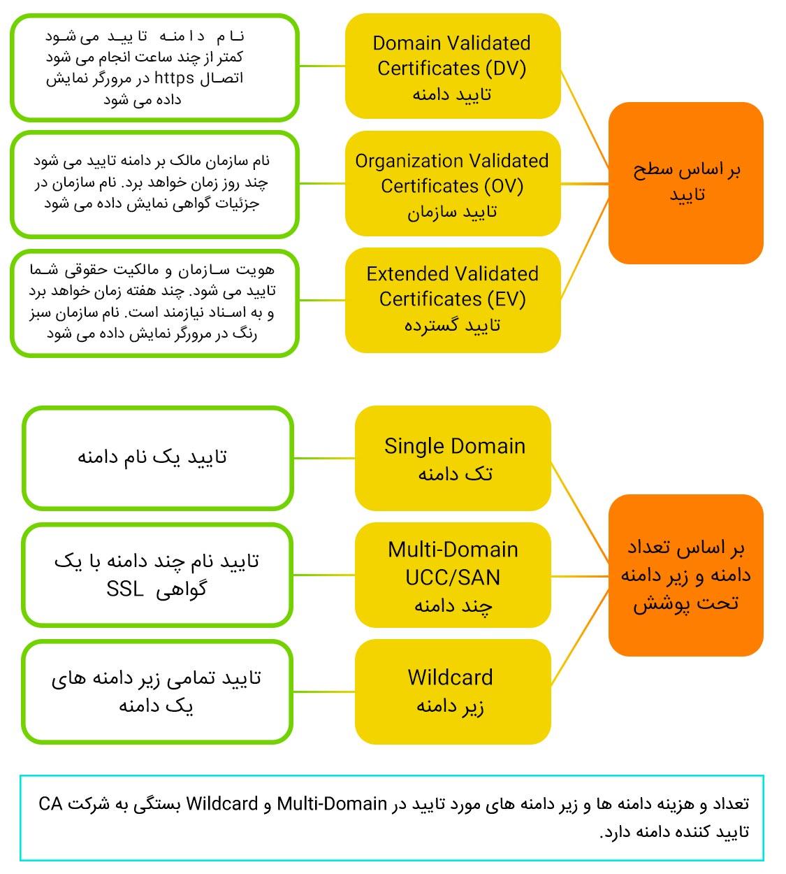 انواع گواهینامه SSL